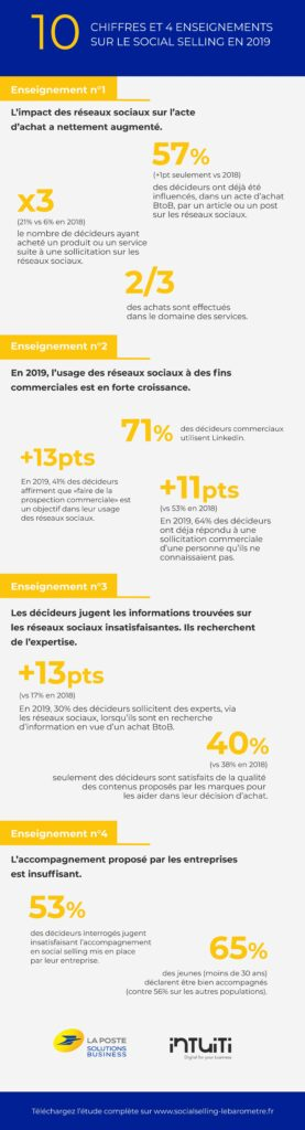 Infographie_Social_Selling_2019