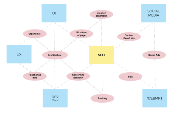 agence-seo-conception-site